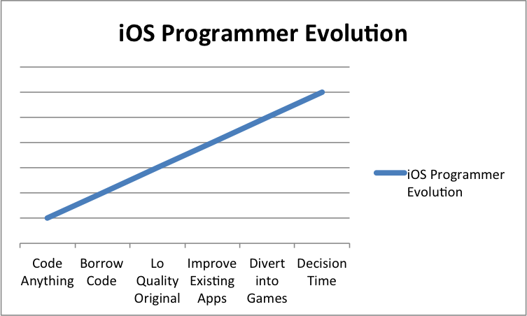 iOS Programmer Evolution