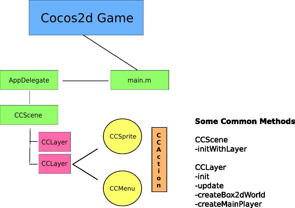 Cocos2d Game Design by Santiapps.com - Marcio Valenzuela