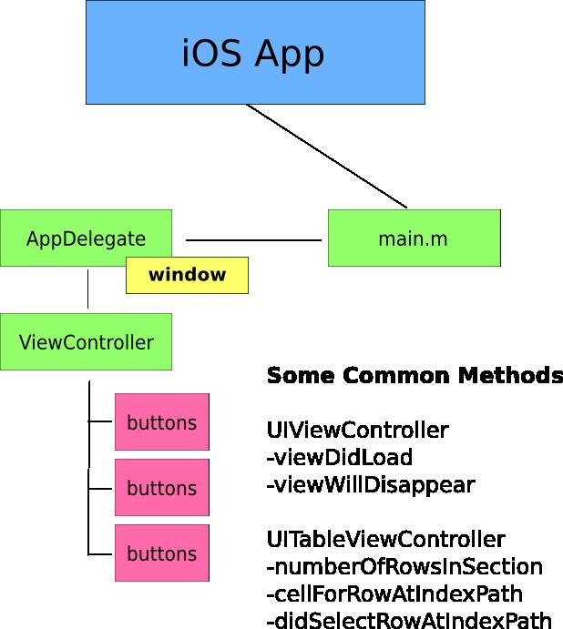 iOS Application Design by Santiapps.com - Marcio Valenzuela